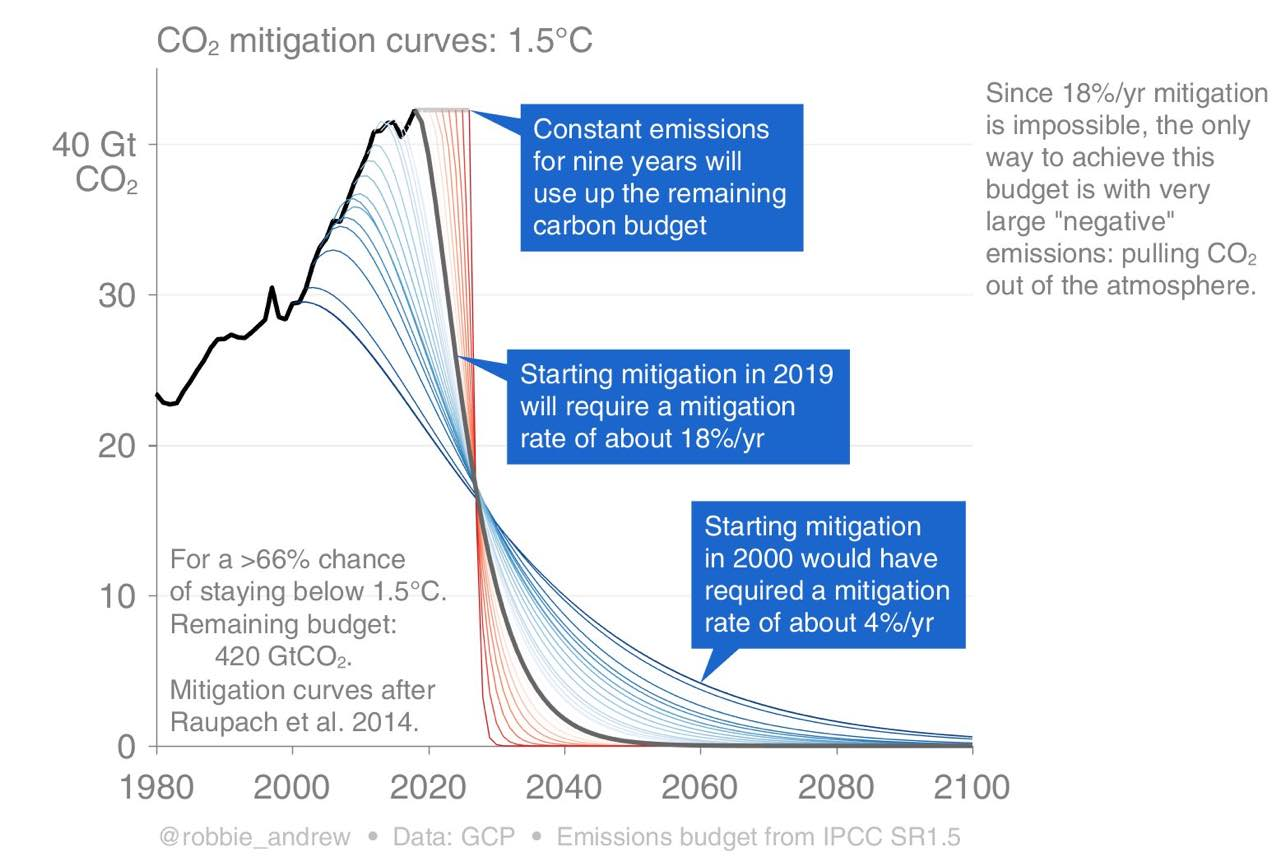 mitigation-curves